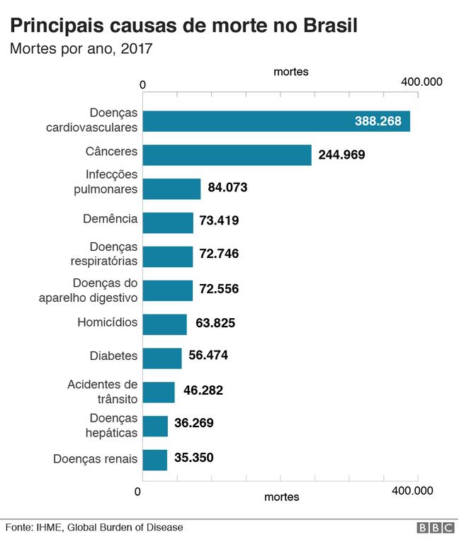 gráfico de causas de morte no Brasil