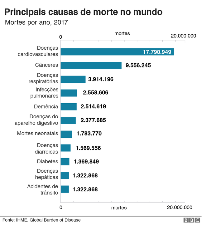 gráfico de causas de morte no mundo