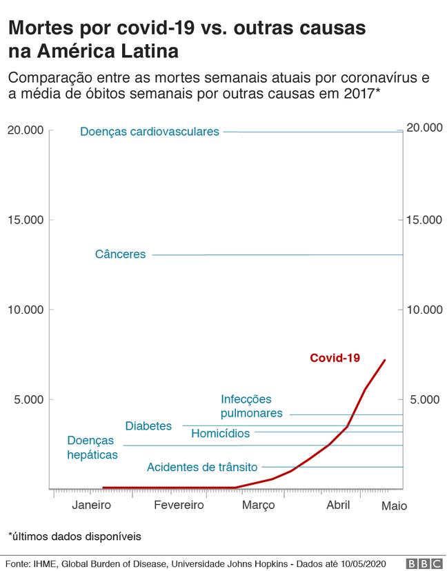 gráfico de mortes por covid-19 vs. média de mortes semanais por outras causas na América Latina em 2017
