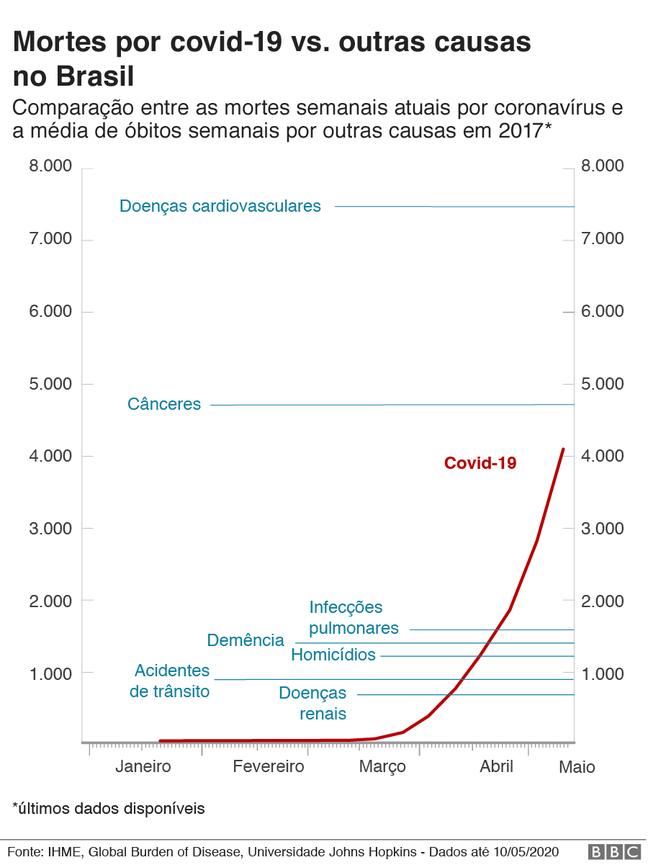 gráfico de mortes por covid-19 vs. média de mortes semanais por outras causas no Brasil em 2017