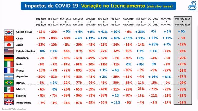 Quadro exibido pela Anfavea mostra comportamento do mercado em vários países.