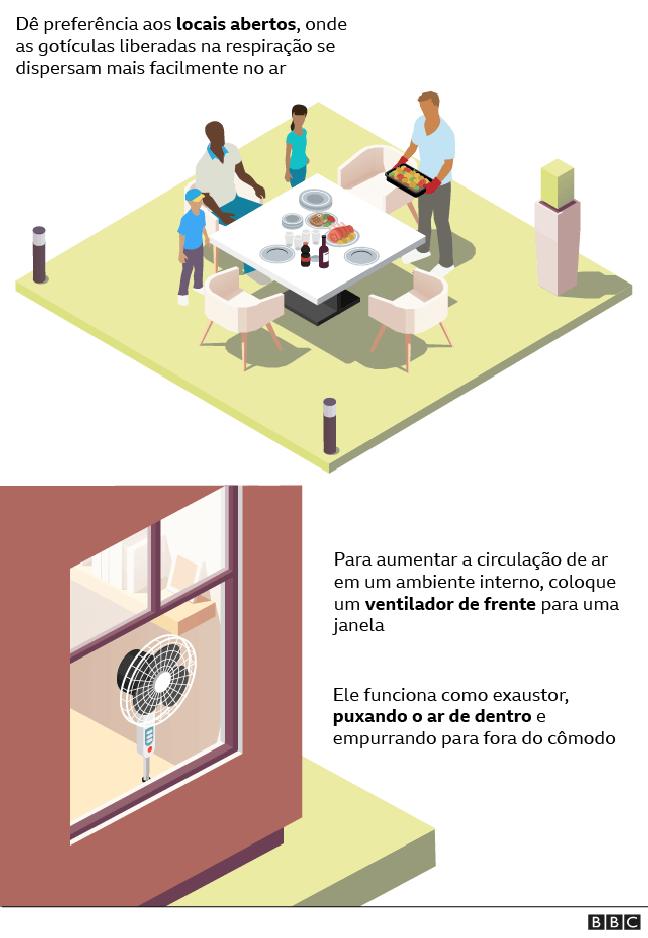 Gráfico sobre ventilação