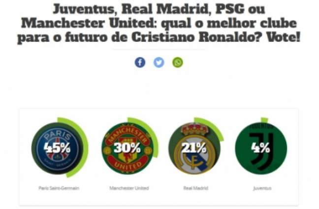 PSG é o destino ideal para CR7, segundo internautas (Foto: LANCE!)