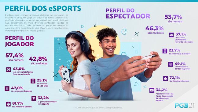 PGB analisa perfil do espectador de esport