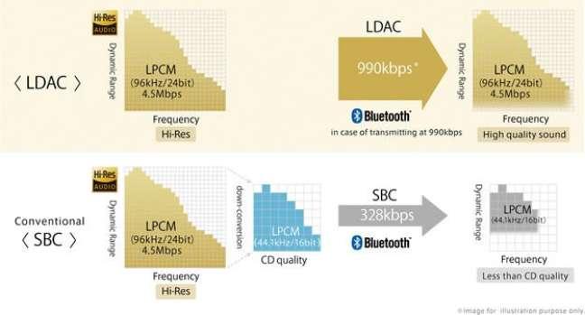 Ilustração do LDAC
