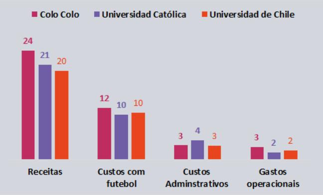 Maiores times chilenos – Receitas e custos de 2019 em US$ milhões (Foto: Reprodução/Sports Value)