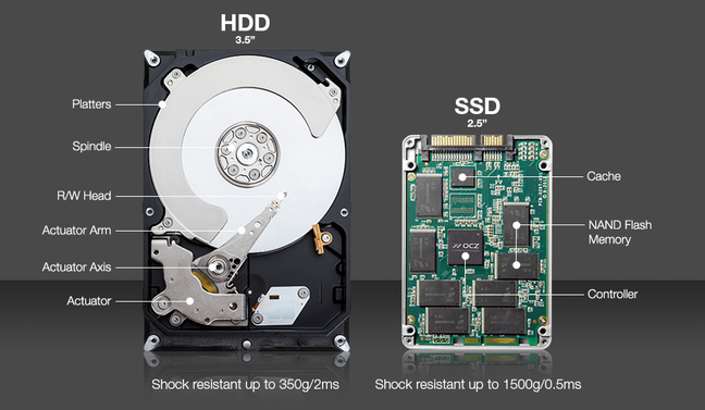 Diferenças entre HDD e SSD