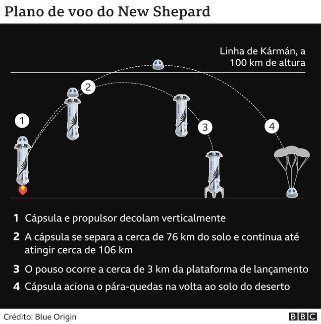 gráfico do Blue Origin