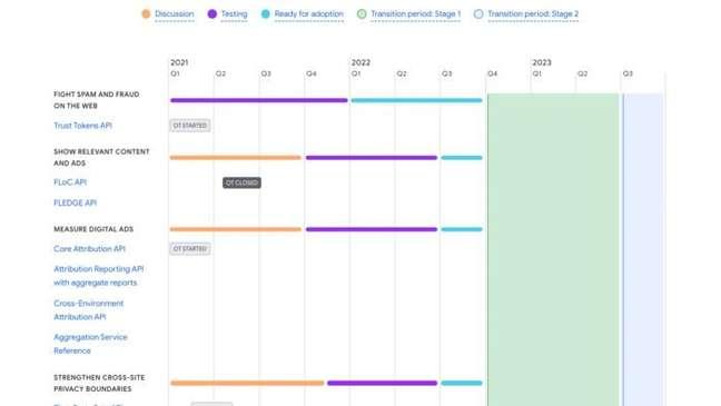 Calendário do Google prevê fim de testes das APIs até 2022