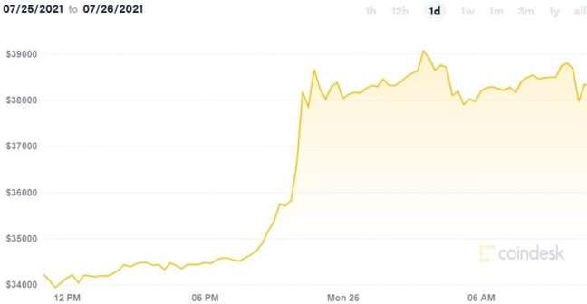 Preço do bitcoin sobe 15% nas últimas 24 horas