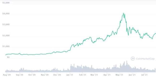 Preço do ether acumula alta de 600% nos últimos 12 meses