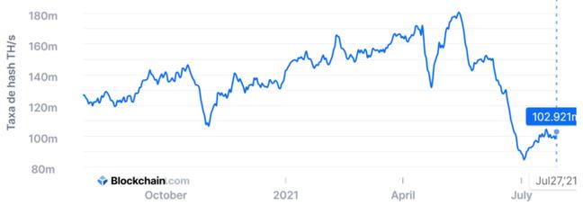 Taxa de hash do bitcoin cresce ao longo de julho