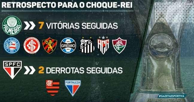 Palmeiras vem de sete vitórias seguidas para o Choque-Rei (Foto: Reprodução/TV Gazeta)