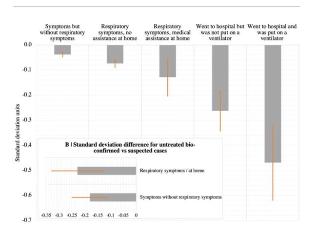 Os gráficos resumem parte dos achados da pesquisa: as barras na cor cinza indicam o desvio resultados do teste entre os indivíduos que tiveram covid-19. Aqueles que precisaram de intubação (última barra à direita) apresentaram o pior desempenho em comparação com a média