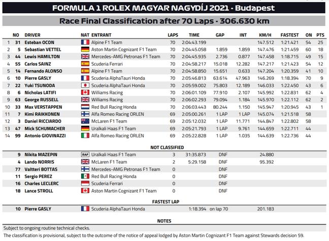 Classificação final ainda mostra Vettel em segundo