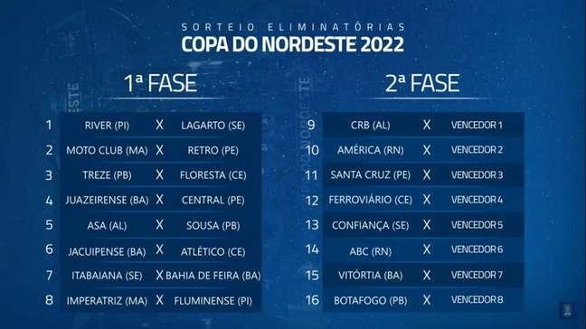 Sorteio das duas fases eliminatórias para a Copa do Nordeste de 2022. (Foto: Divulgação/Copa do Nordeste)