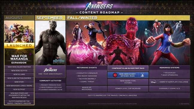 Cronograma de Avengers
