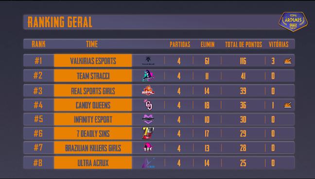 Ranking de classificação do torneio
