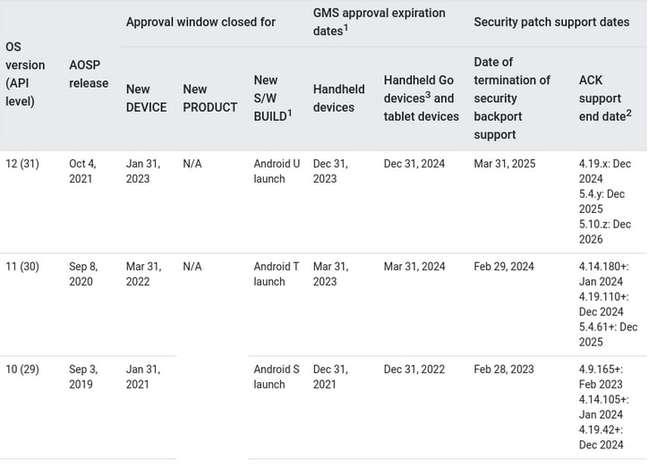 Documento do Google dá pistas de quando o Android 12 será lançado