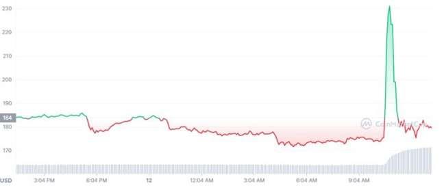 Preço do litecoin nas últimas 24 horas
