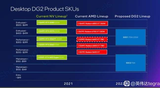 Slide com o posicionamento da linha Intel Arc
