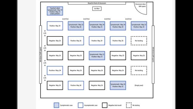 Gráfico do CDC, em inglês, mostra (nos retângulos de linhas azuis, os casos assintomáticos; pintados de azul, os casos sintomáticos) os alunos de uma sala de aula na Califórnia que foram infectados, após aula com professora não vacinada e sem máscara