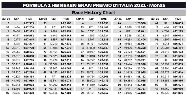 O quadro mostra que as voltas 24 e 25 foram cruciais para a McLaren.