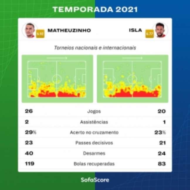 Os números de Matheuzinho e Isla em 2021 (Arte: SofaScore)