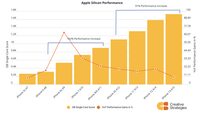 Gráfico mostra desempenho do processador (barras) e melhoria em comparação com o modelo anterior (pontos e linhas) (