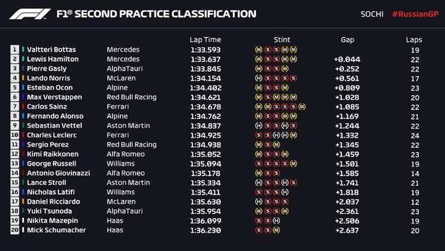 Resultados do Treino Livre 2 do GP da Rússia.