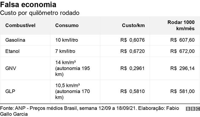 Tabela mostra custo por quilômetro rodado para diferentes combustíveis