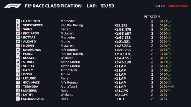 Resultados do GP da Rússia.