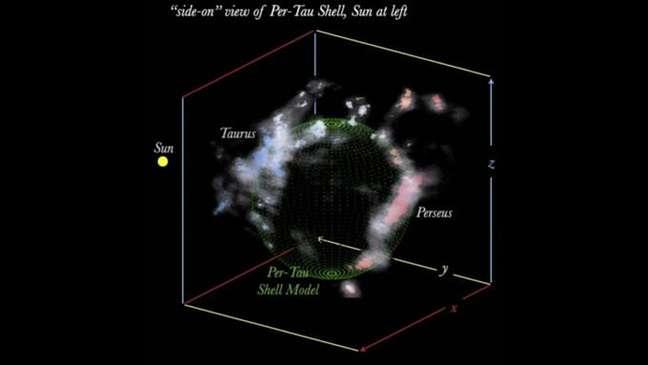 Modelo em 3D da cavidade entre as nuvens de Perseu e Touro; o Sol, visto à esquerda, está a 700 anos-luz de distância