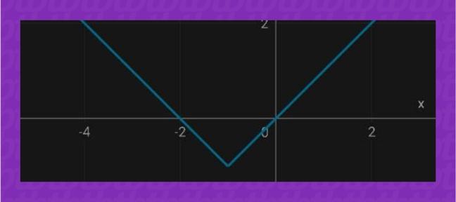 Gráficos feitos pelo PhotoMath