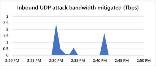 Os picos registrados durante o ataque