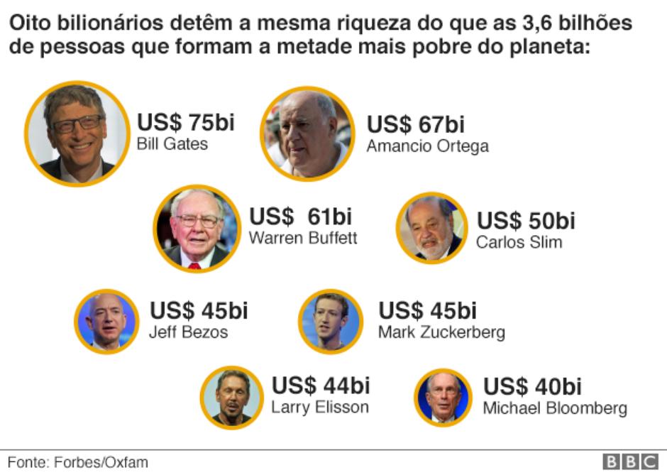 Os oito bilionários e suas fortunas
